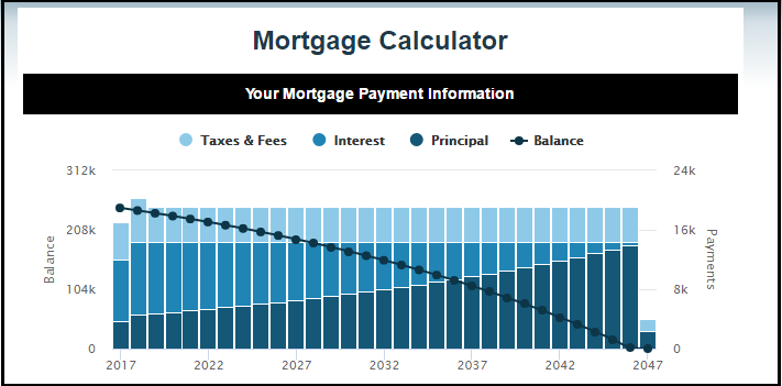 Dc Fawcett Real Estate Mortage Calculator